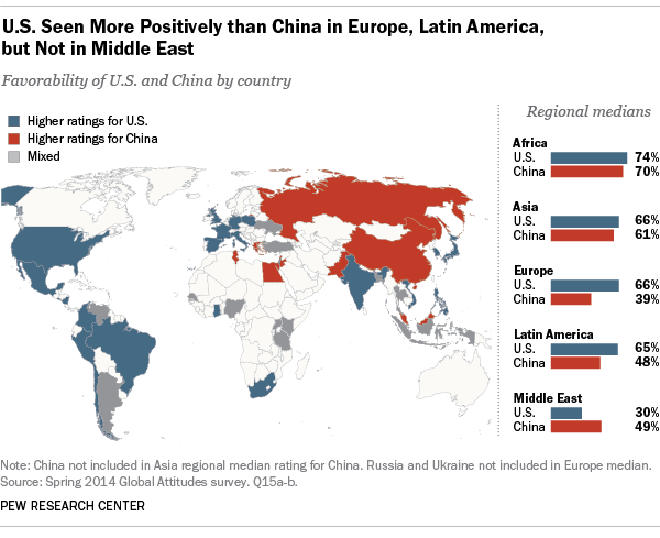 u-s-seen-more-positively-than-china-in-europe-latin-america-but-not-in-middle-east