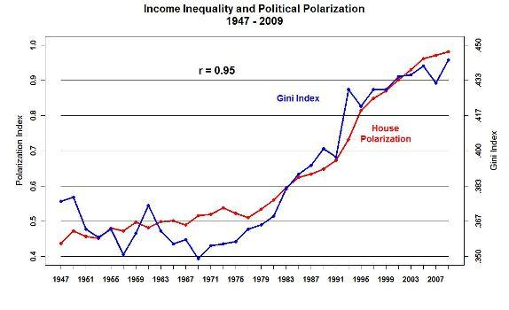 polariz–income-inequality-2