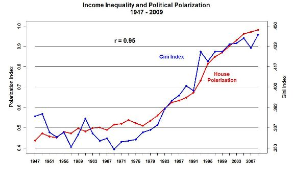 polariz–income-inequality-2