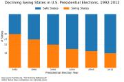 us-declining-swing-states