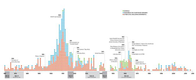 timeline-whoseheritage