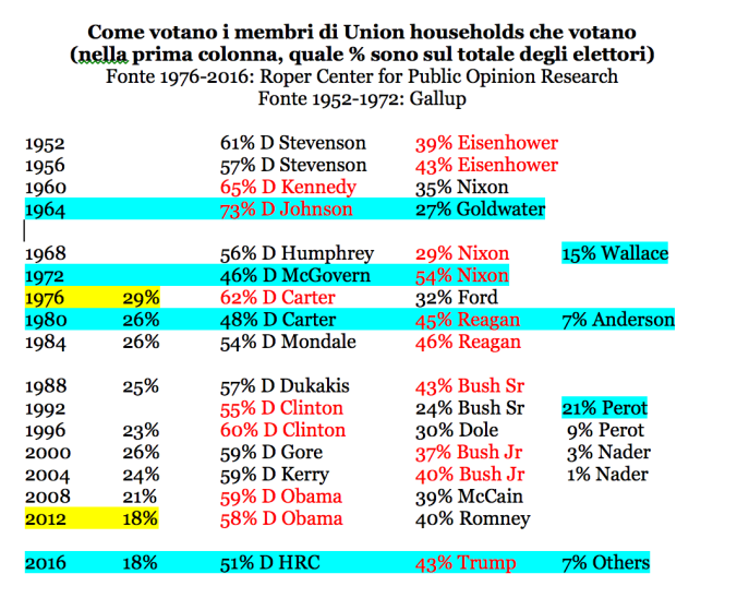 07_Union_households