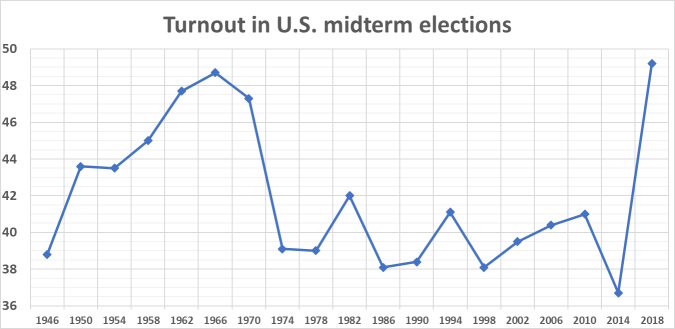 Turnout_in_US_midterm_elections