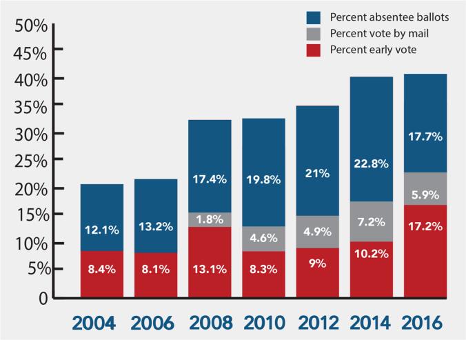 percent_votingabsenteebymailorearly2004-16
